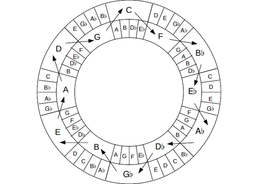 How To Use Circle Fifths additionally Index likewise Guitar music theory furthermore Chord Chart Diagrams Printouts in addition 299293. on circle of fourths chart