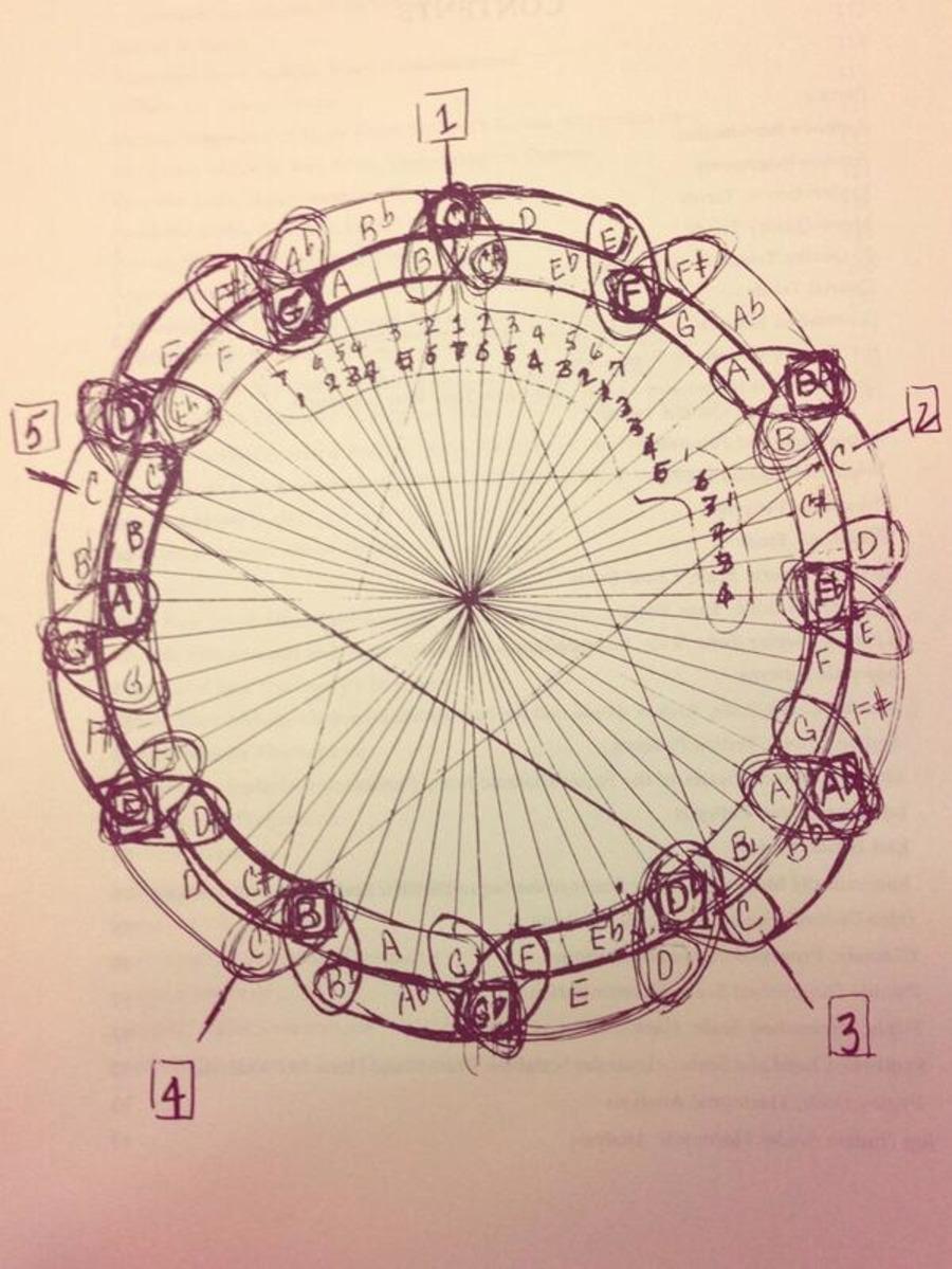 image of Coltrane's harmonic chart
